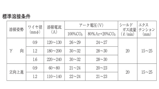 WEL FCW 316LT 溶接条件