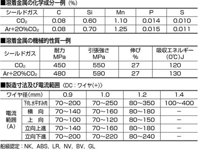 薄板・全姿勢溶接可能 日鉄住金溶接工業 NSSW YM-28 成分・電流範囲