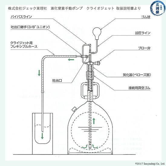 液化窒素手動ポンプ クライオジェット CJ-5(シーベル5L容器用) 仕様