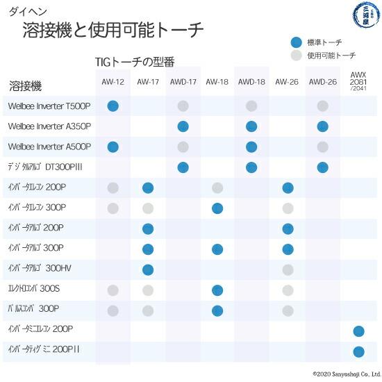 【TIG溶接部品】ダイヘン コレットボディ φ1.6mm H950C13 TIGトーチ 【AWD-26用】   溶接機 トーチ 対応リスト