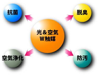 光&空気W触媒加工