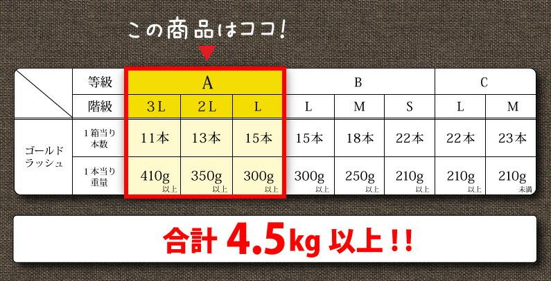 合計4.5kg以上!