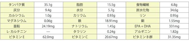 ロイヤルカナン PHコントロール2フィッシュテイスト 猫用 成分表