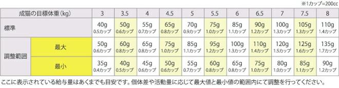 ロイヤルカナン 消化器サポート(可溶性繊維) 猫用 給与量