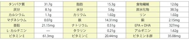 ロイヤルカナン 消化器サポート(可溶性繊維) 猫用 成分表