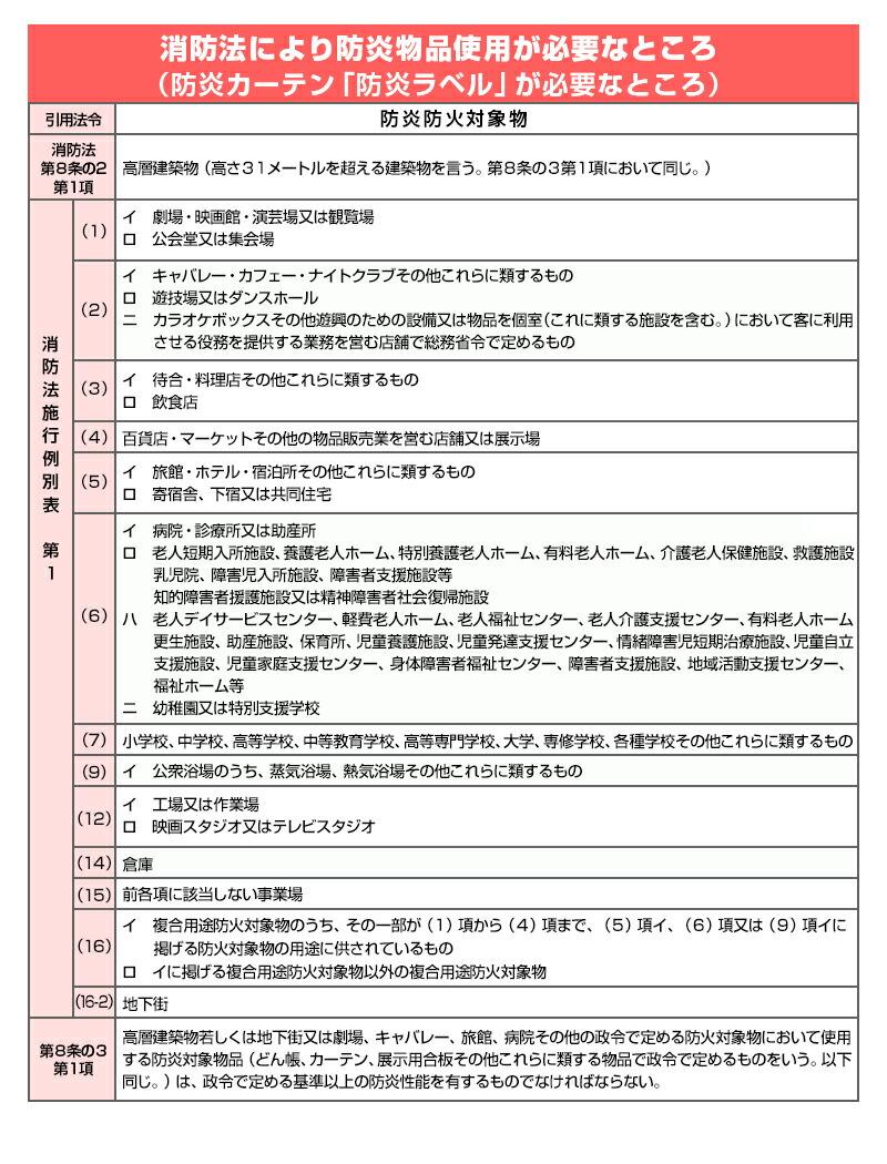 消防法により防炎物品仕様が必要なところ()