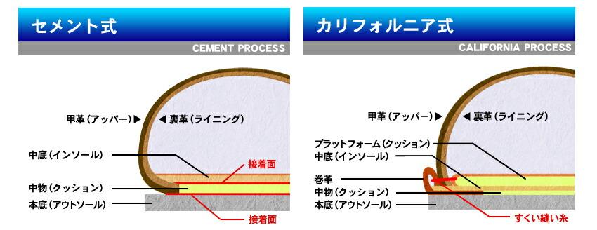 つり込みの終わった甲部(アッパー)の底面と本底の接合面全体に接着剤を塗布し、乾燥後に貼り合わせ、圧着機で底付けをする製法。この製靴技術は広い分野で使用されて
