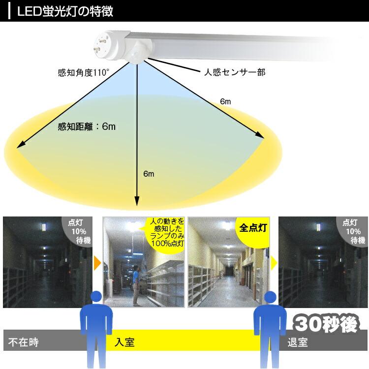 led蛍光灯20W形人感センサー03