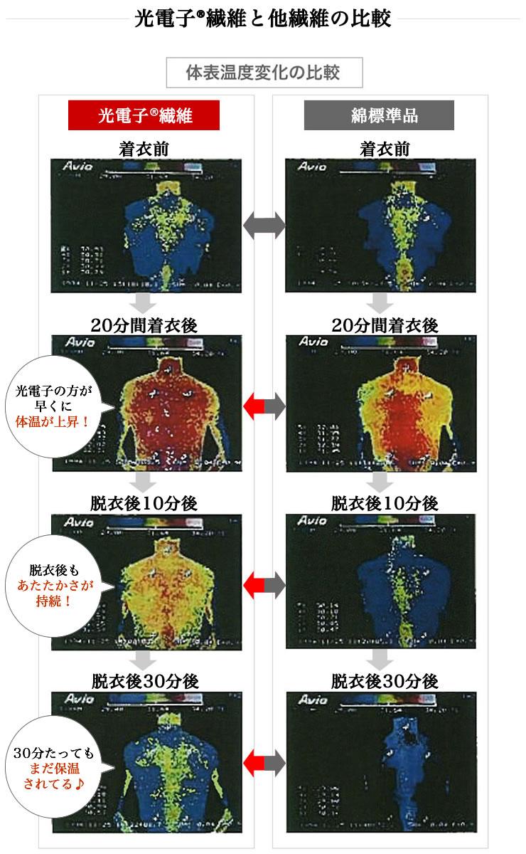 光電子繊維と他繊維の比較
