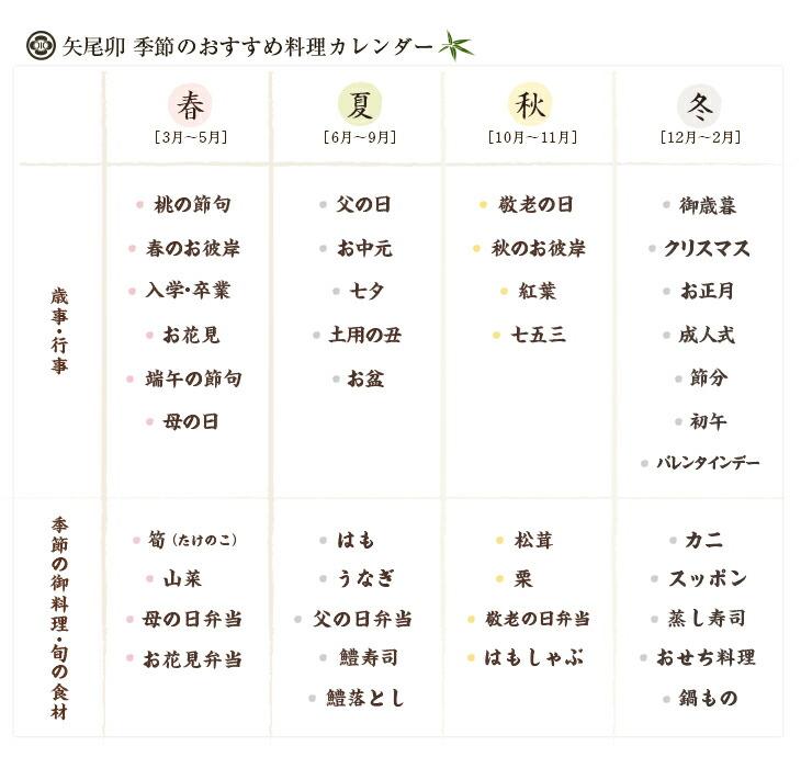 季節のおすすめ料理カレンダー