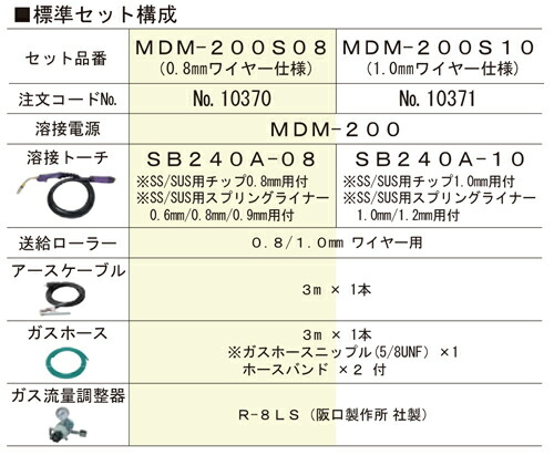 MDM200 標準セット構成