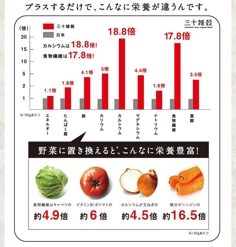 https://image.rakuten.co.jp/kyunan/cabinet/zakkokuspecial/sannjyukokumai/30grainlp_13.jpg