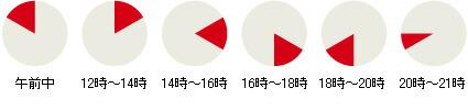 時間帯指定:午前中、12〜14時、16〜18時、18〜20時、20〜21時