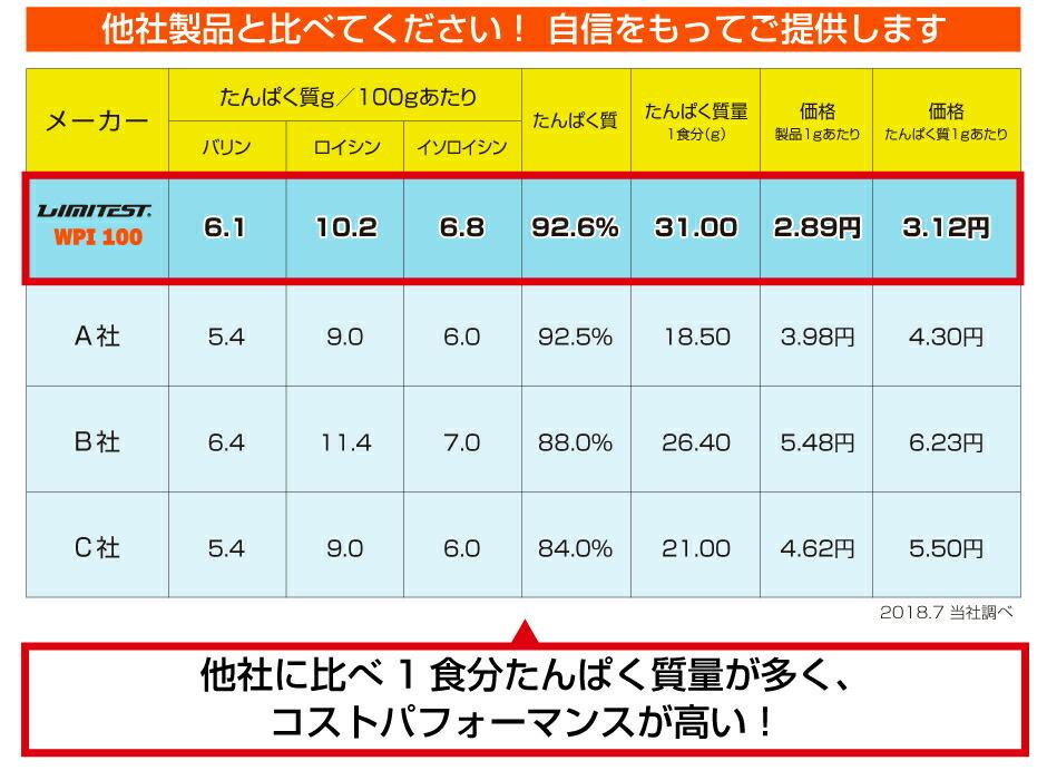 リミテスト(LIMITEST)WPI100 成分表