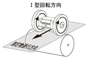 (1)型回転方向