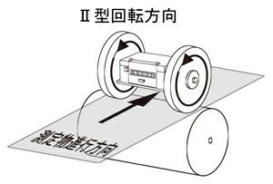 (2)型回転方向