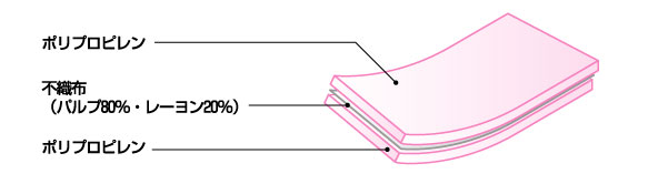 プラスチック障子紙の構造