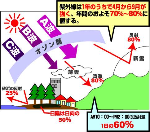 A波B波の透過、紫外線の透過・反射率