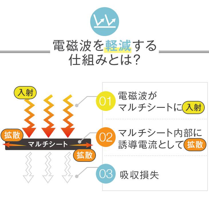 電磁波を軽減する仕組み