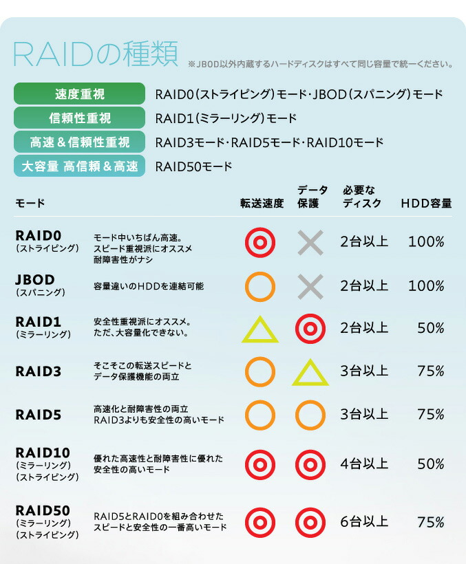 RAIDの種類