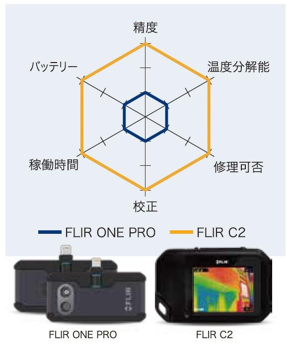 4fdb066027 赤外線サーモグラフィ フリアー スマホ iPhone iPad iOS Android FLIR One Pro FLIR 赤外線サーモグラフィカメラ  可視カメラ 日本正規品スペック