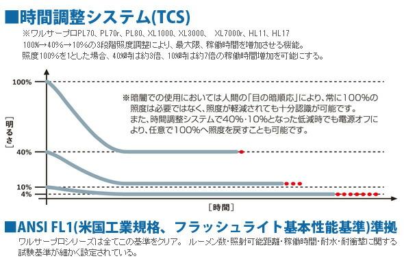 時間調整システム(TCS)