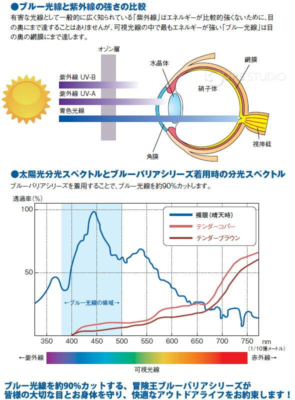 ブルー光線と紫外線の強さの比較