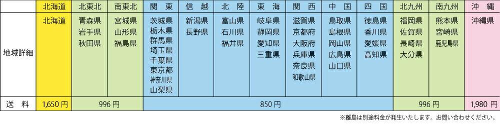 地区別の送料料金表