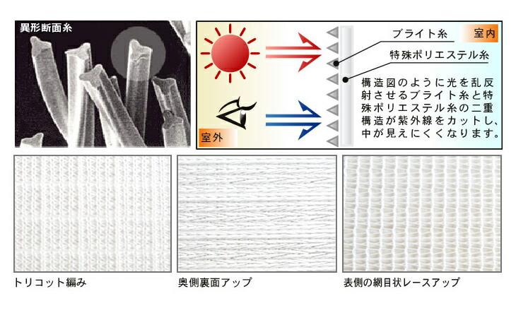 異形断面糸。トリコット編み