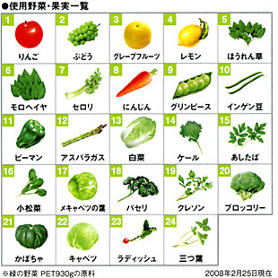 Green Vegetable Name And Picture - halflifetr.info