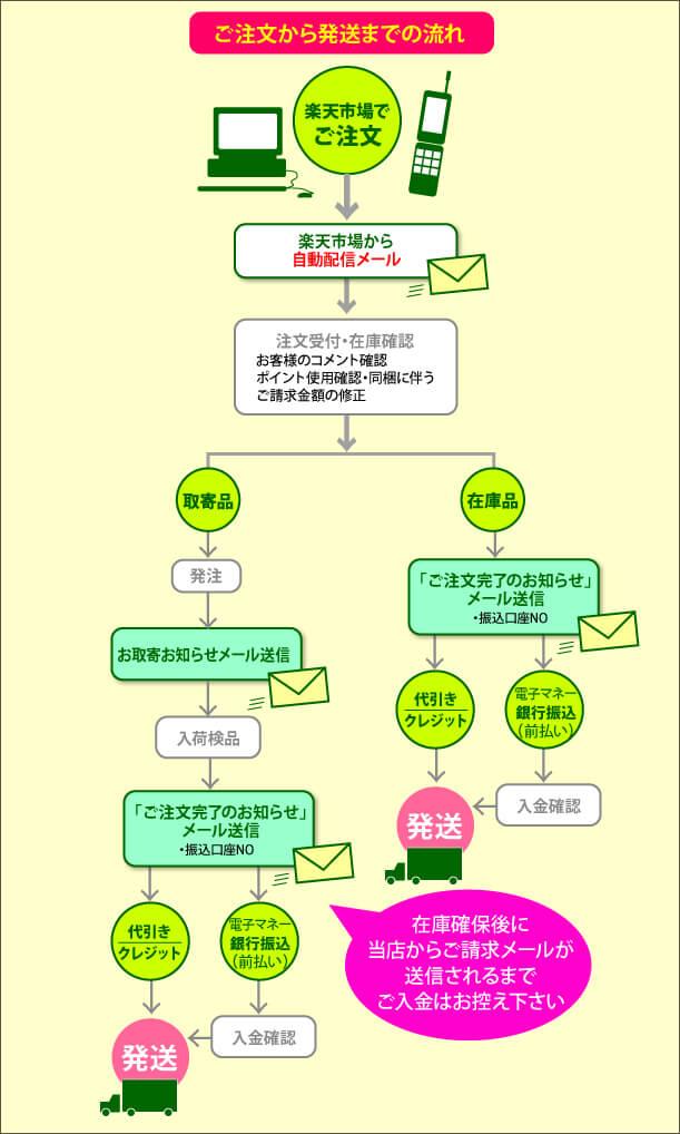 【浅草マッハ!!】ご注文から発送までの流れ