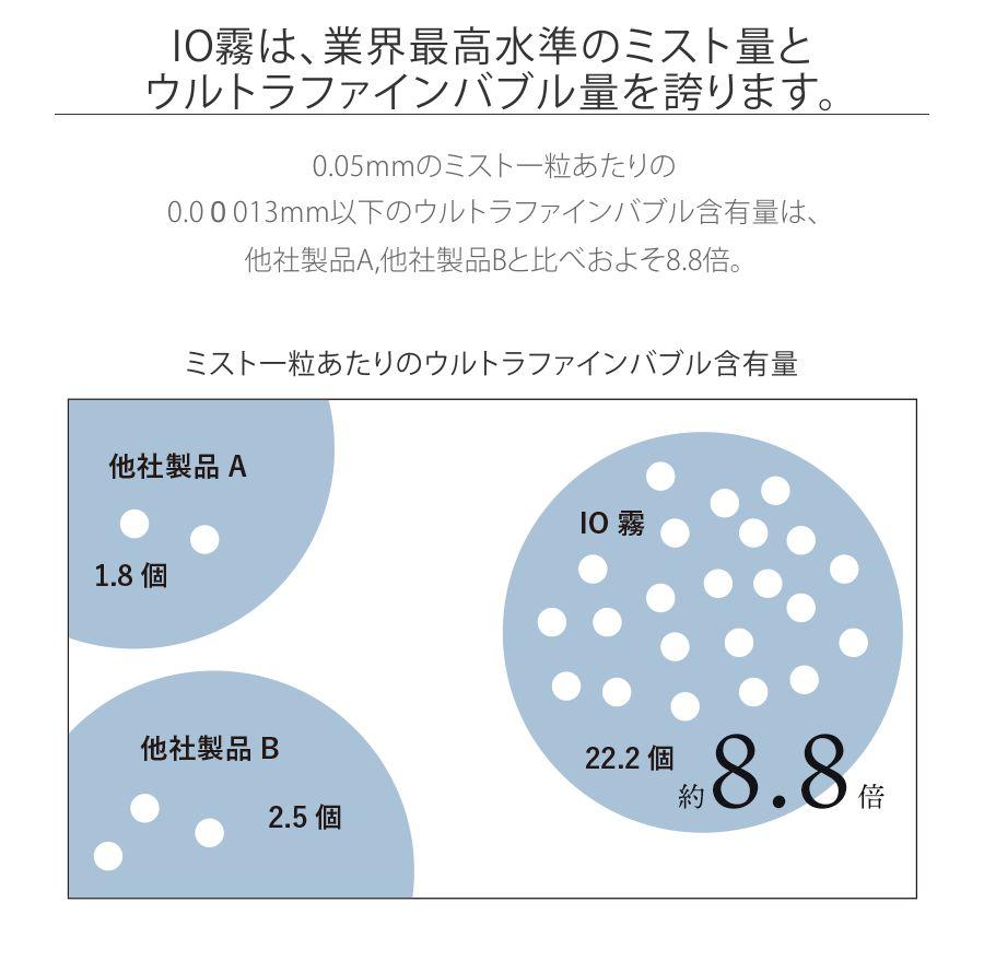 0.05mmのミスト一粒あたりの0.00013mm以下のウルトラファインバブル含有量は、他社製品A,他社製品Bと比べおよそ8.8倍。