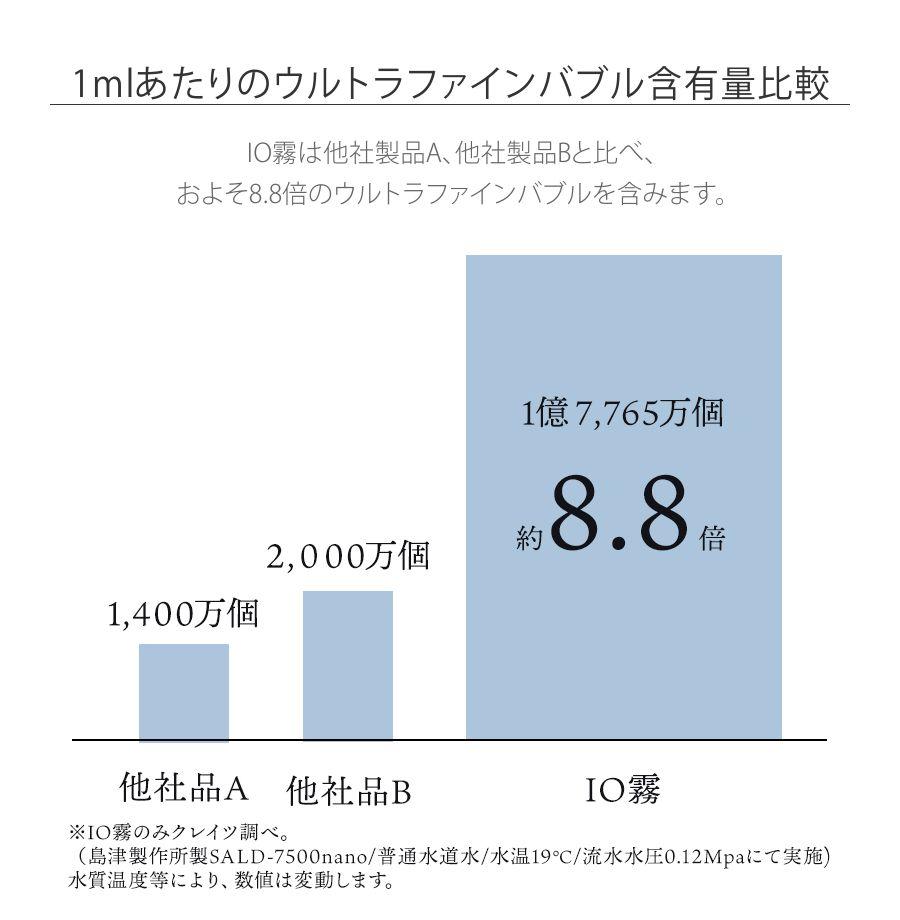 IO霧は他社製品A、他社製品Bと比べ、およそ8.8倍のウルトラファインバブルを含みます。