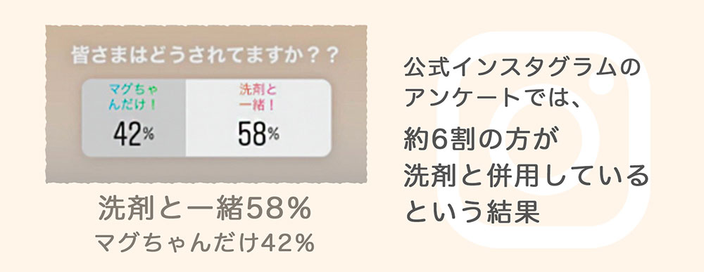 洗剤と一緒58% マグちゃんだけ42%