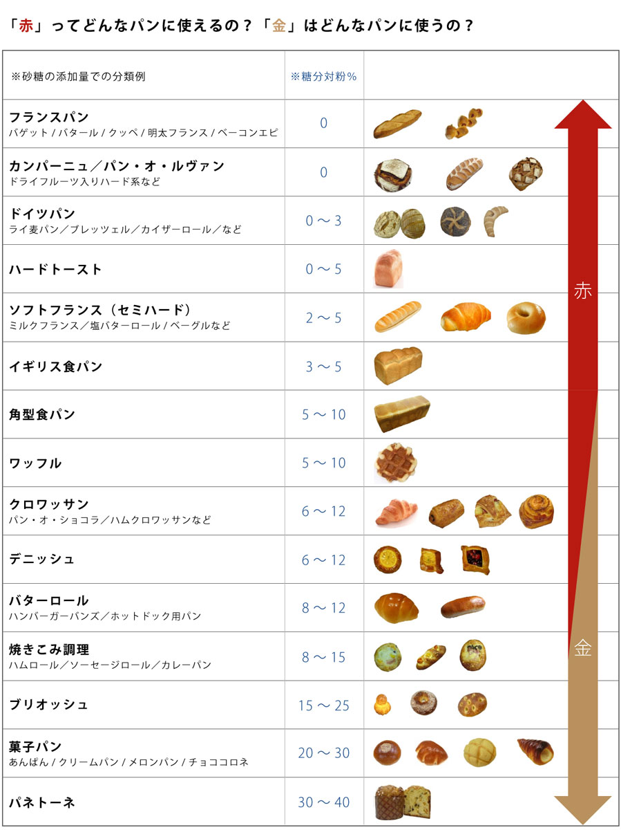 どんなパンが作れるの?