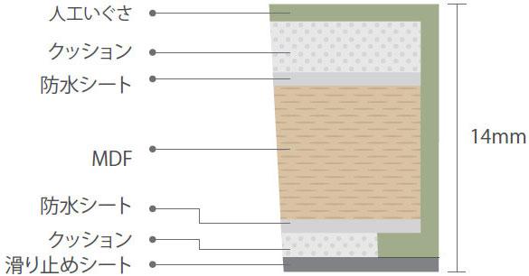 畳のマットの構造