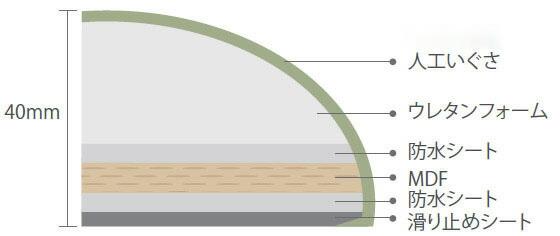 畳の座布団の構造