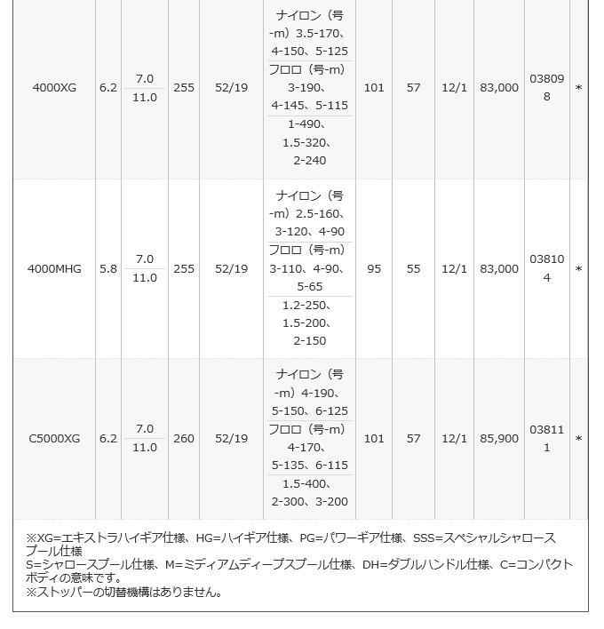 シマノ ステラ 2018年モデル