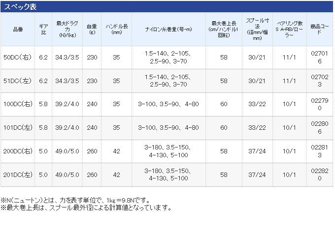 シマノ カルカッタ コンクエスト DC(4)