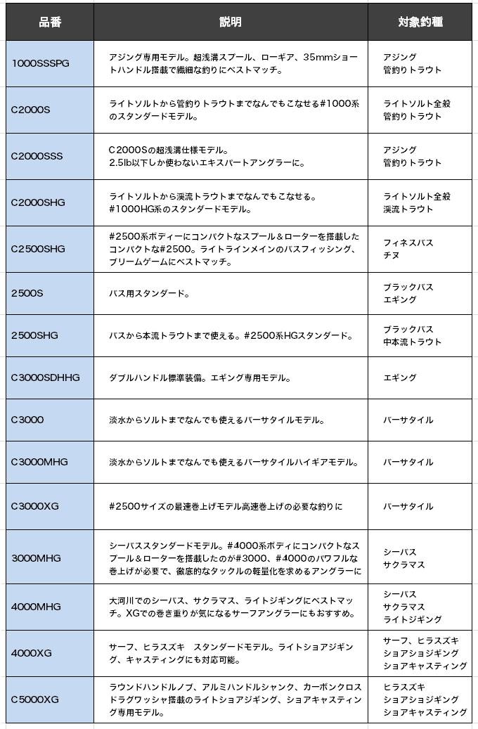シマノ ヴァンキッシュ 2019年モデル