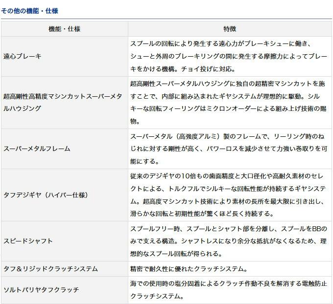 ダイワ ソルティガ BJ 2017年モデル(4)