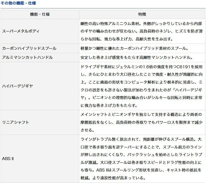 ダイワ モアザン 2017年モデル(6)