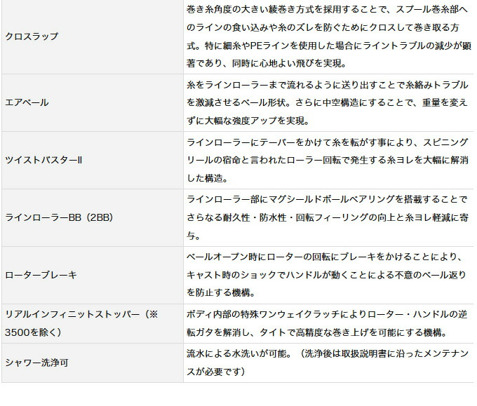 ダイワ モアザン 2017年モデル(7)