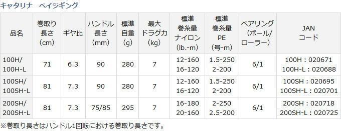 ダイワ キャタリナ ベイジギング 2015年モデル (6)