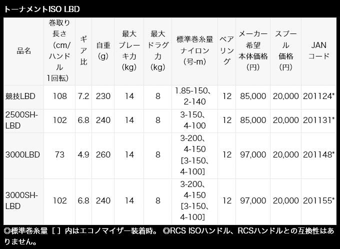 ダイワ・トーナメント イソ LBD