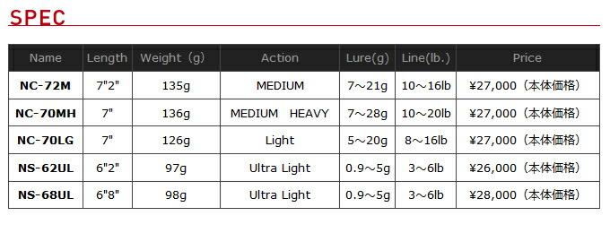 ジャッカル ネロ 2014モデル スペック表