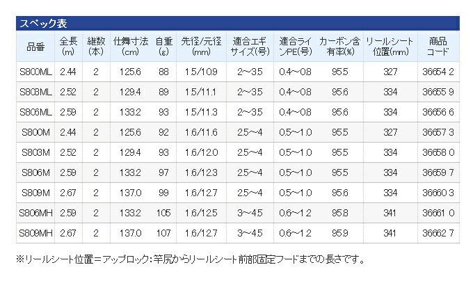 シマノ/セフィアBB/2015年モデル