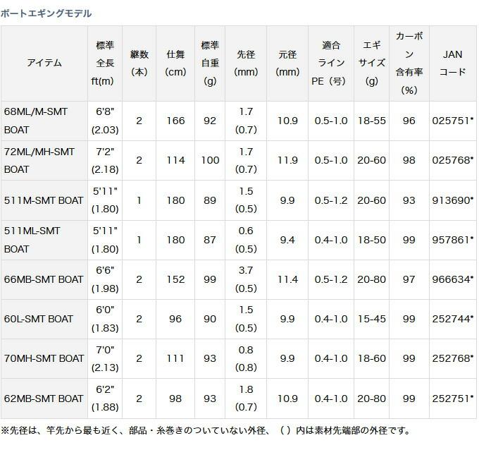 ダイワ エメラルダス AGS(アウトガイドモデル)ボートエギングモデル(2)