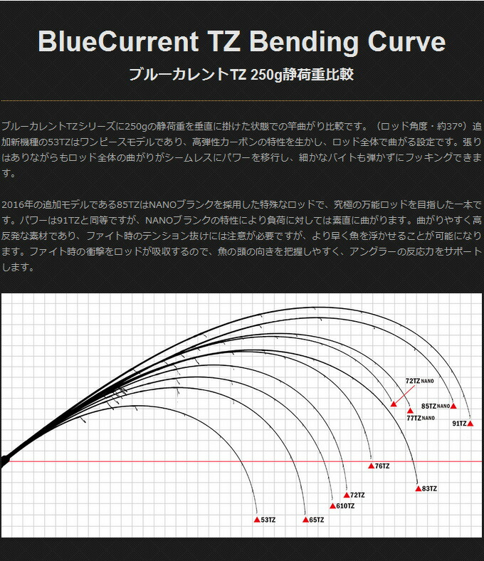 ヤマガブランクス ブルーカレント85/TZ NANO All-Range(4)