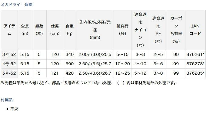 ダイワ メガドライ 遠投(6)